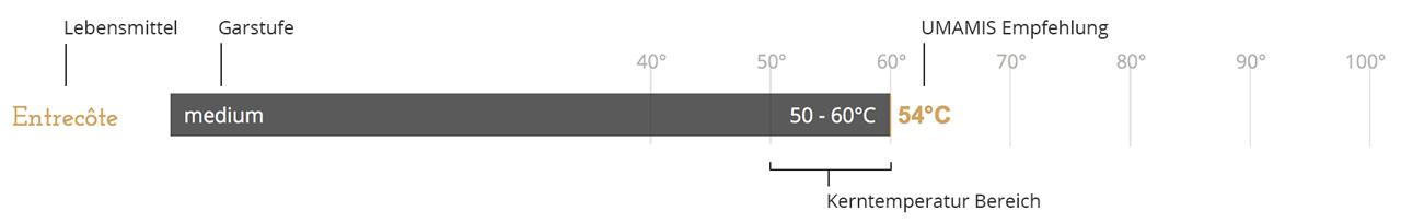 legende-kerntemperatur-tabelle